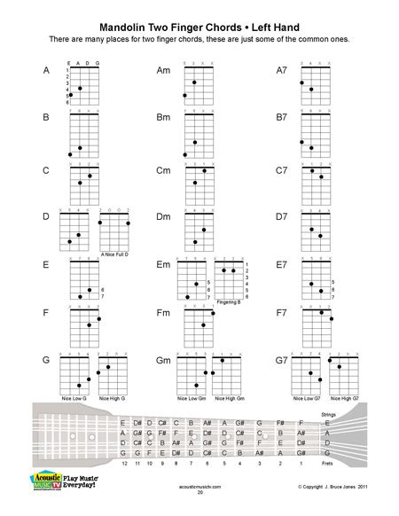 printable ukulele chord chart with finger numbers mandolin left hand 2 finger chord chart ukulele