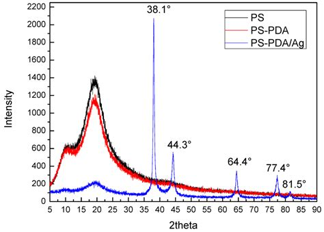 xrd pattern of polyethylene materials free full text facile synthesis of mono