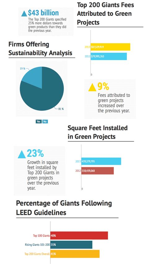 Interior Design Interesting Facts by Facts 2013 Green Giants Companies Interior Design