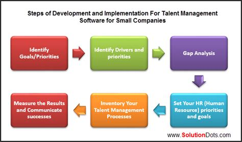talent management software for small companies