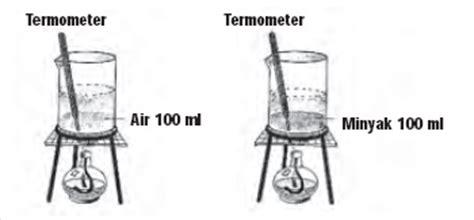 Termometer Gelas lks faktor faktor yang mempengaruhi kalor suatu zat