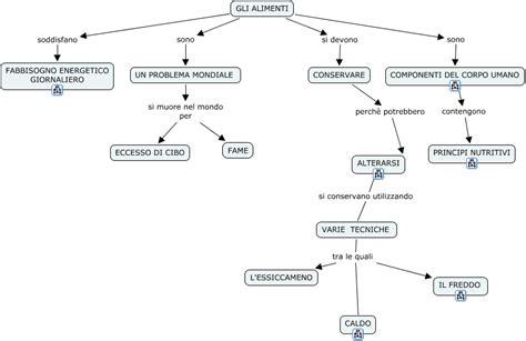 mappa concettuale alimentazione alimentazione de mappa concettuale