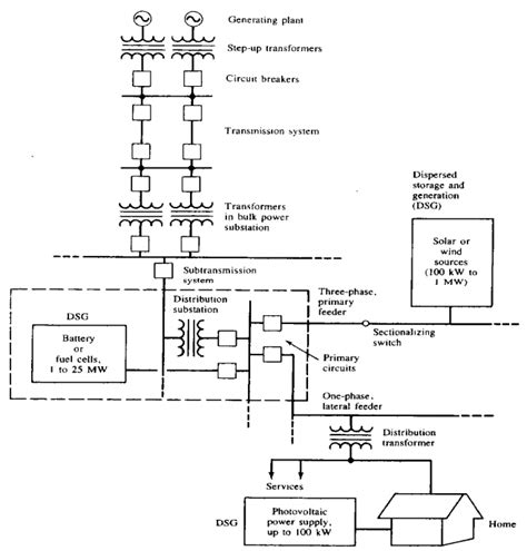 power voltage distribution systems components