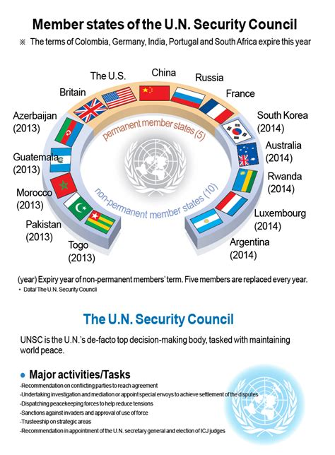 india a permanent unsc member to be or india s permanent membership bid to the un security council