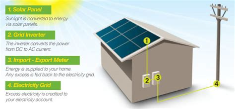 best residential solar systems best residential solar power system best solar panels autos post