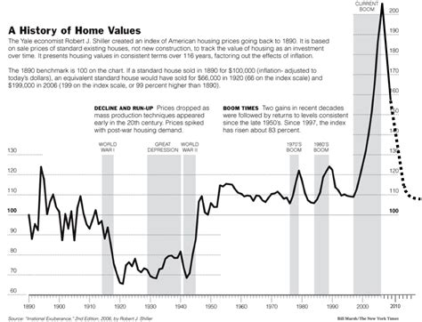 global financial markets the us housing in