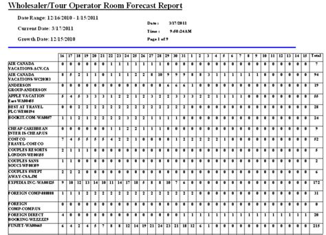 occupancy report template booking pace and occupancy forecasting resort data