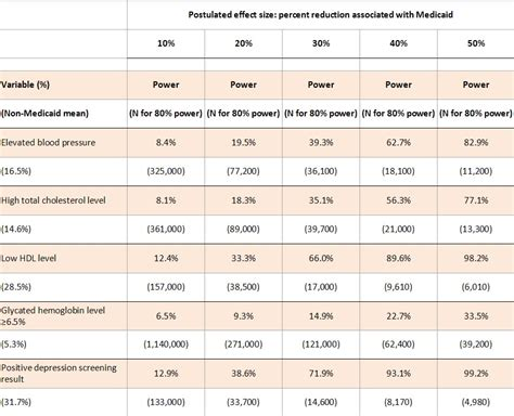 more medicaid study power calculations our rejected nejm