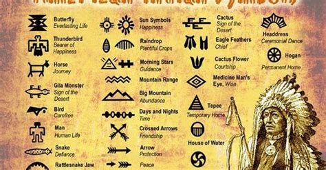 cherokee indian tattoos and their meanings google search