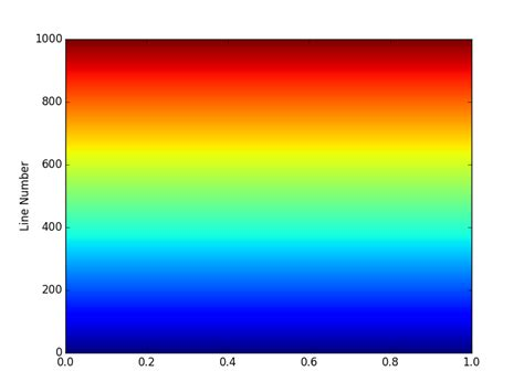 jet color python using colormaps to set color of line in