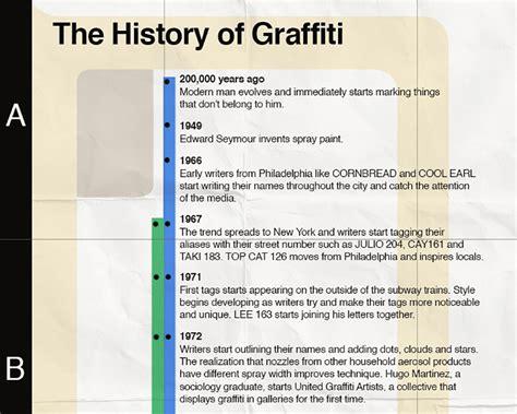 history  graffiti infographic spraydailycom