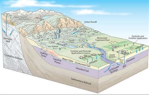 groundwater diagram the groundwater foundation students and educators get