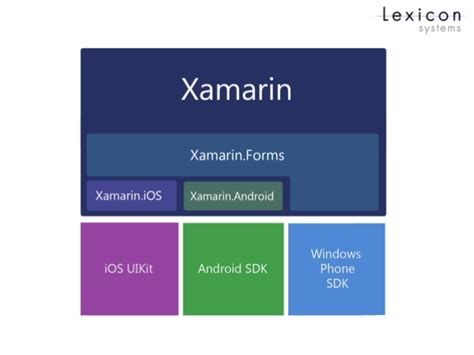 the advantages of xamarin forms over xamarin and where developing cross platform native apps with xamarin