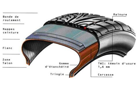 tnpf lexique du pneu