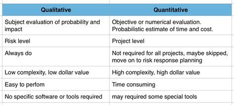 Colorado State Mba Quantitative Analysis by Sự Kh 225 C Nhau Giữa Qualitative V 224 Quantitative Risk