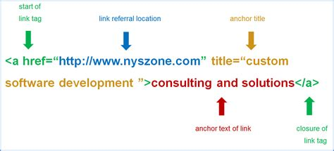 anchor link html search engine optimization anchor text