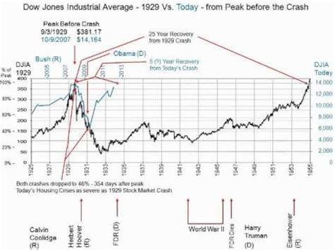 dow jones industrial average analysis today versus 1929