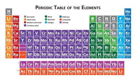 The Elements Of The Periodic Table by Four New Elements Discovered Here There Everywhere