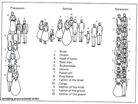 Wedding Ceremony No Processional by There Are Several Traditional Options For The Sequence Of