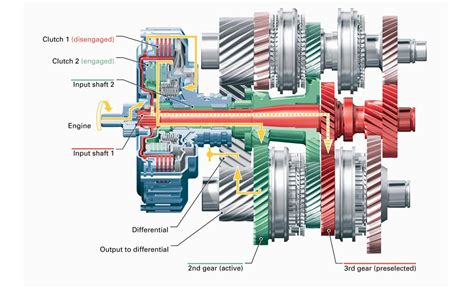 Dsg Auto Gearbox by Volkswagen Group S Dsg Gearbox Explained Autoevolution