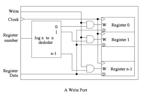 read port lecture 5 logic design