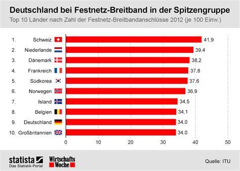 Brief Porto Schweiz Nach Deutschland mobiles breitband web deutschland nur auf rang 40 hinter griechenland und kasachstan kroker
