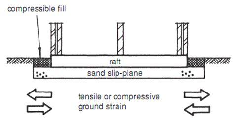 design concept of raft foundation slip plane raft builder s engineer
