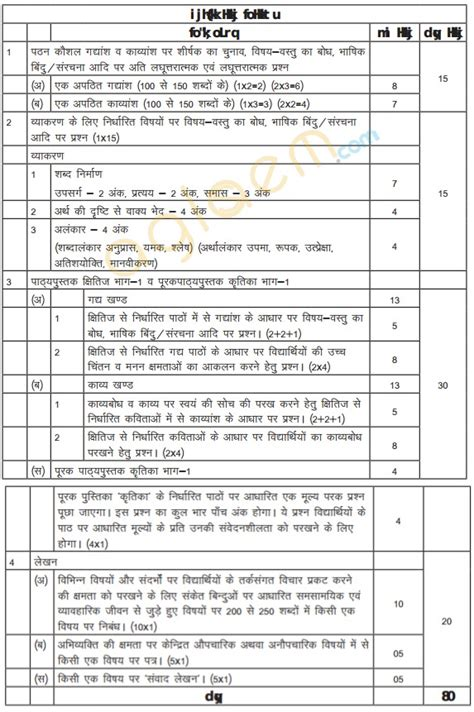 design pattern exam cbse class 9 hindi a exam pattern marking scheme