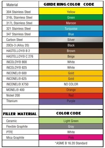 steel color code chart pictures to pin on pinsdaddy