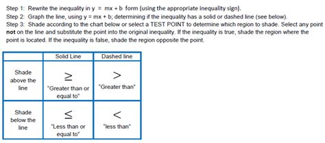 linear inequalities in two variables word problems worksheet graphing linear inequalities in two variables