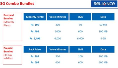 reliance 3g tariffs and plans