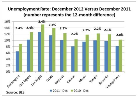 the may 2012 unemployment numbers from the bureau of labor statistics florida s unemployment rate