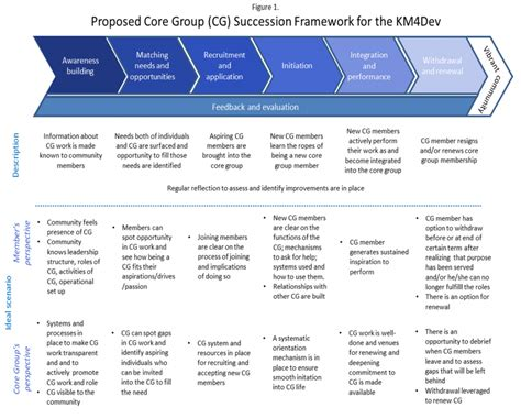 Management Succession Plan Template km4dev futures ideas for improving succession