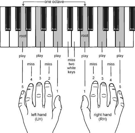 keyboard tutorial for beginners free piano piano chords with finger positions piano chords