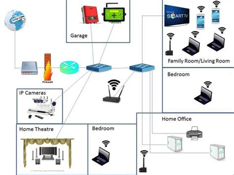 information security secure house networks