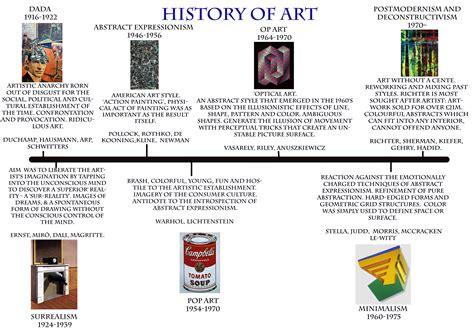 design art history timeline gillygreaves photography inspiration