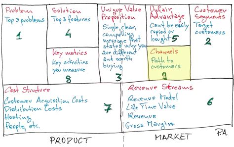 the startup analysis canvas books why marketers need to understand startups phil amery