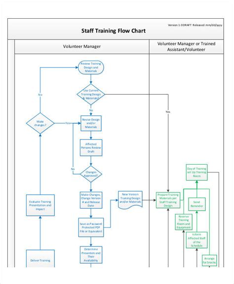 Flow Diagram Training Gallery How To Guide And Refrence Personnel Chart Template