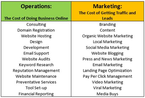 Operations Vs Marketing Mba the cost of marketing versus the cost of doing business
