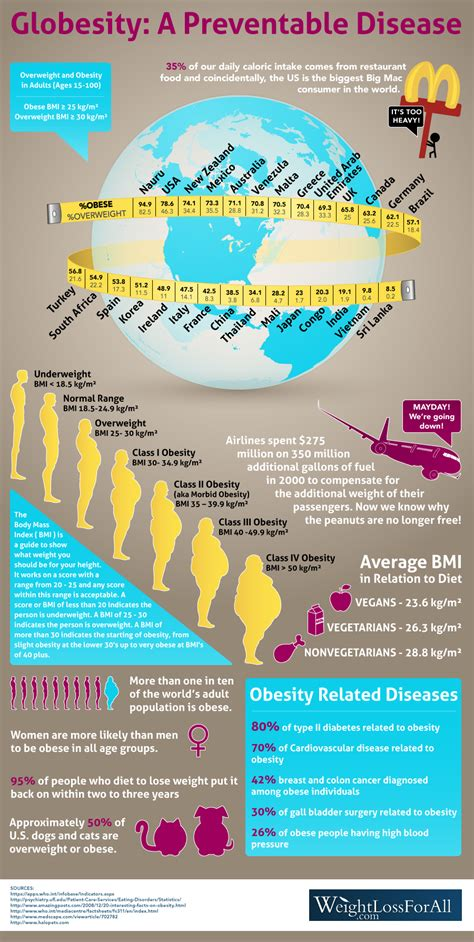 the human psyche and the pet obesity epidemic the numbers behind globesity infographic weight loss