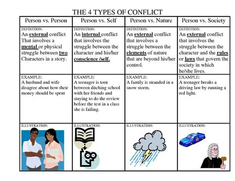 17 best images about types of conflict on literature maze and different types of