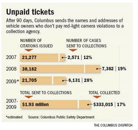 how much is a red light camera ticket in california photo enforced red light camera tickets are going unpaid