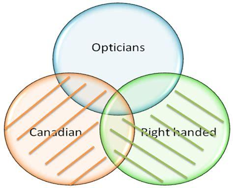 logical venn diagrams venn diagrams fibonicci fibonicci
