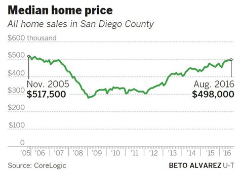 san diego median home price peaks to highest price point