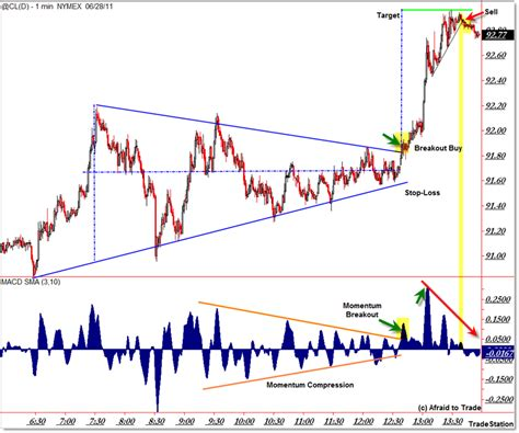 triangle pattern target textbook triangle trade exle in crude oil nyse xle