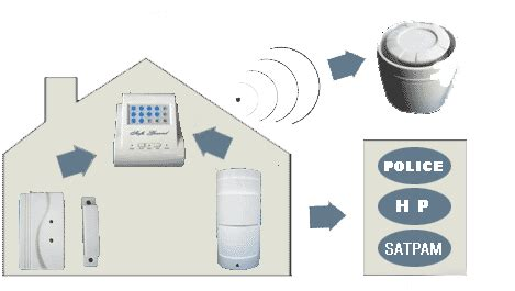 alarm toko jual alarm rumah wireless alarm kantor anti
