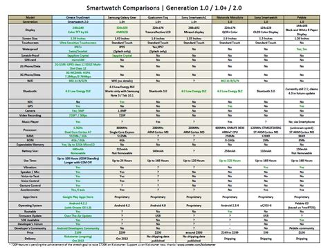 android smartwatch comparison smartwatch comparison chart the best smartwatch or fitness band in q1 2015 troy ayucar