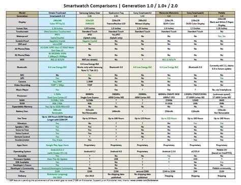 android smartwatch comparison smartwatch comparison chart the best smartwatch or