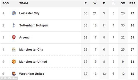 epl table gf meaning arsenal should have won this season s title but arsene