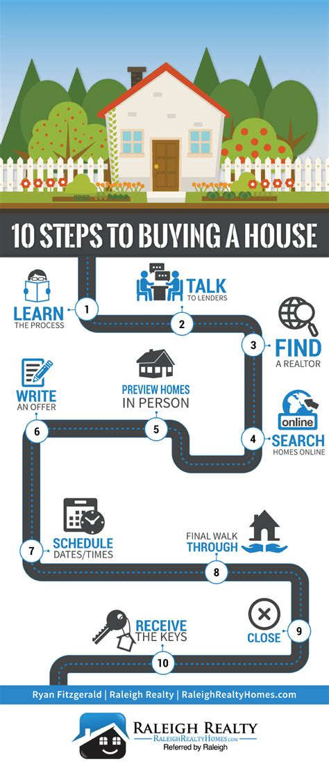 steps of buying a house for the first time 10 simple steps to buying a house infographic